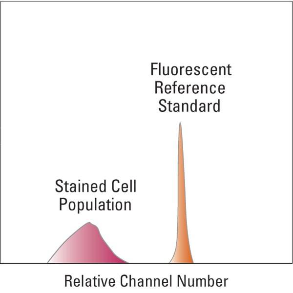 polysciences/BLI909ABLI909A-1PE-TR Tandem Reference Standard/5 ml/BLI909B-5