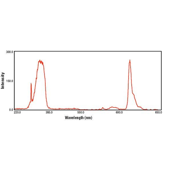 polysciences/Fluoresbrite® Europium (Eu) Carboxylate Microspheres 0.20µm/1 ml/25489-1
