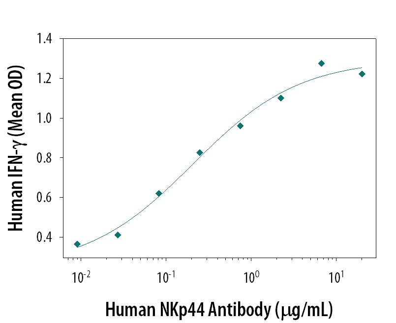 R&D Systems/Human NKp44/NCR2 Antibody/AF2249/100 ug